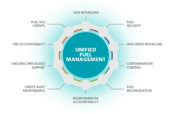 Banlaw Unified Fuel Management