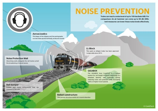 Noise prevention