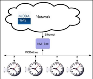 Mobaline slave clocks plugged to an NMI will show their proper operation in the MOBA-NMS (network management system), and ensure the entire visibility of the time system from a remote location.